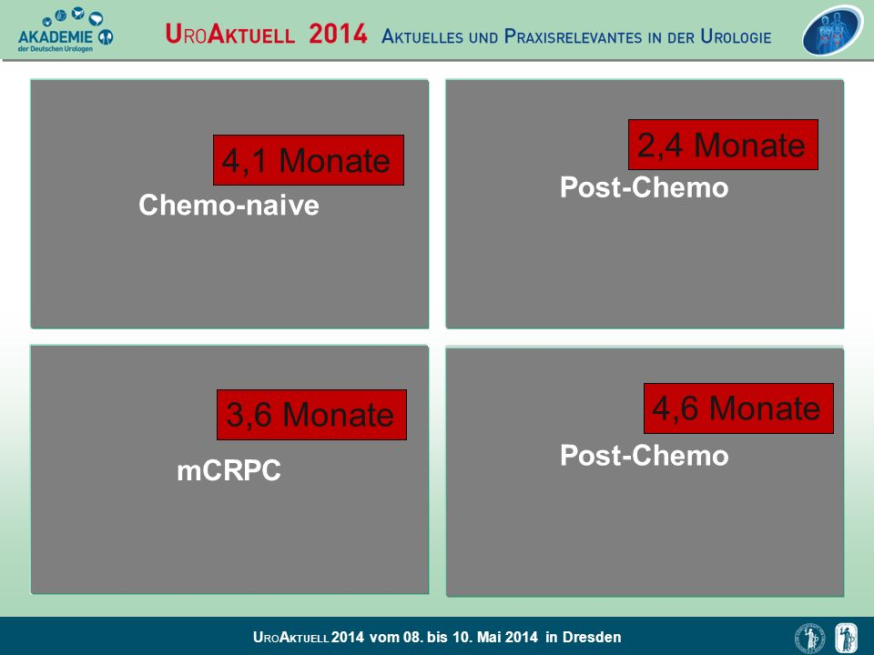 2,4 Monate 4,1 Monate 4,6 Monate 3,6 Monate Post-Chemo Chemo-naive