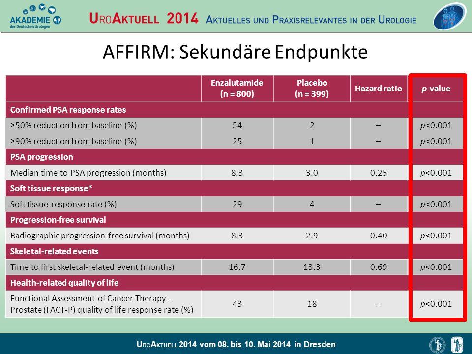 AFFIRM: Sekundäre Endpunkte