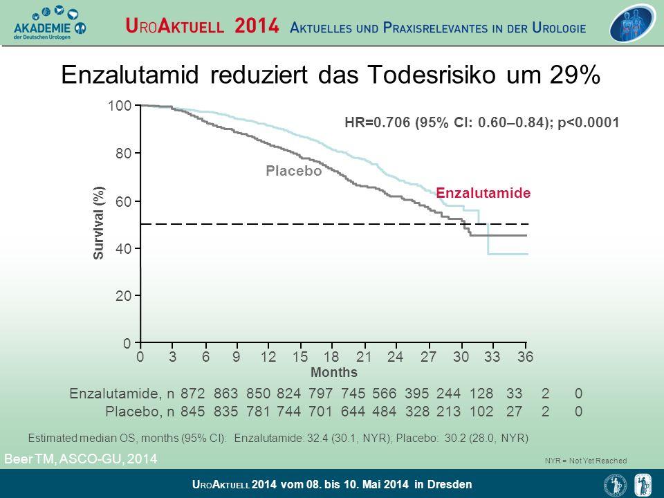 Enzalutamid reduziert das Todesrisiko um 29%