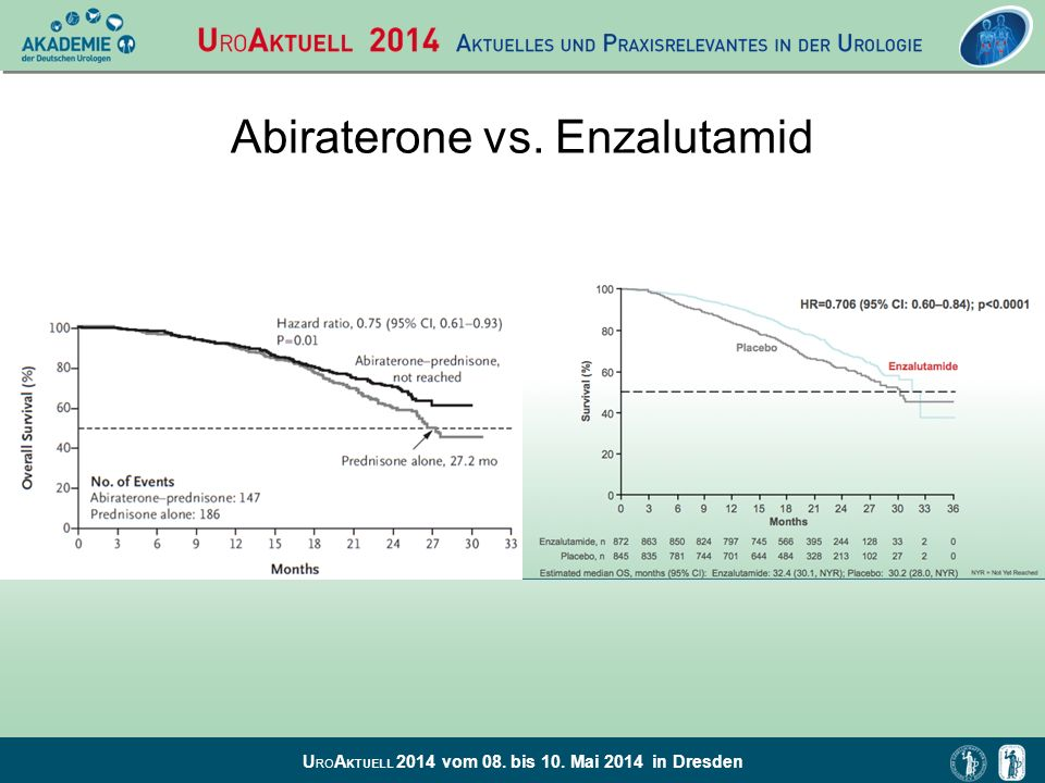 Abiraterone vs. Enzalutamid