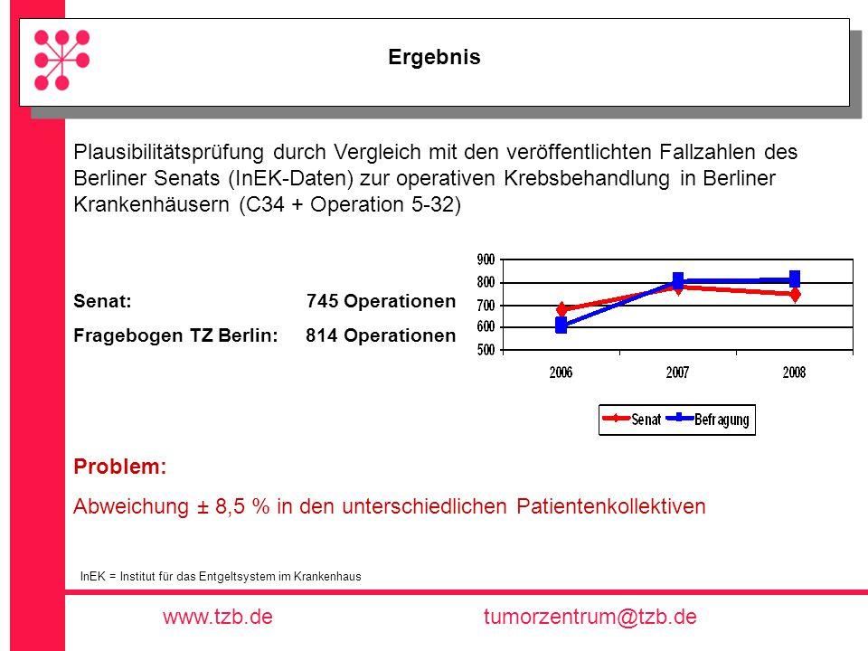Abweichung ± 8,5 % in den unterschiedlichen Patientenkollektiven
