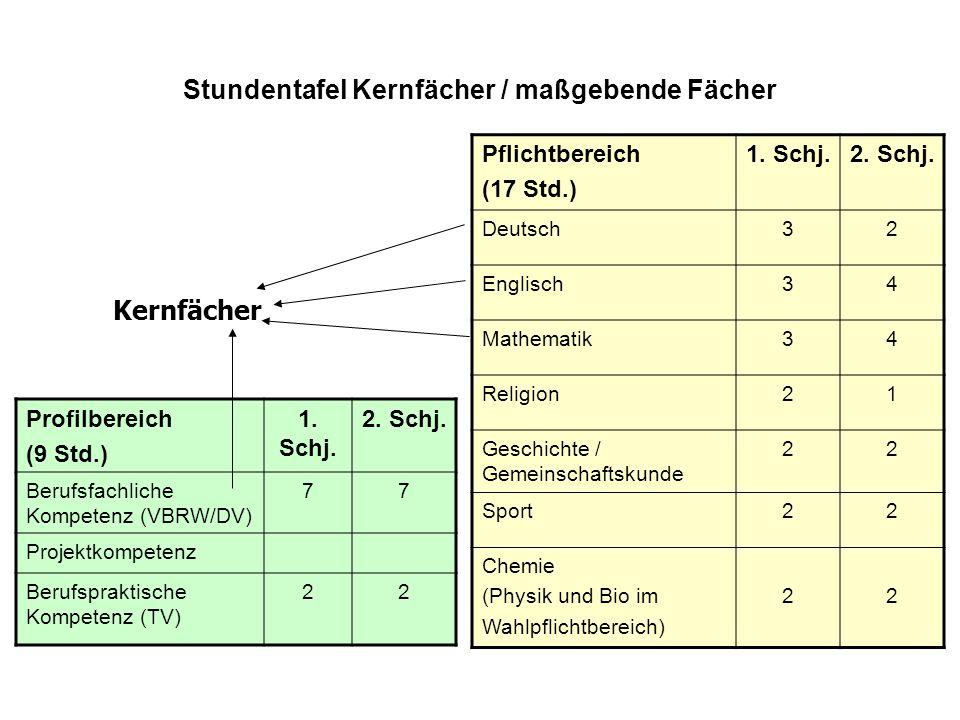Stundentafel Kernfächer / maßgebende Fächer