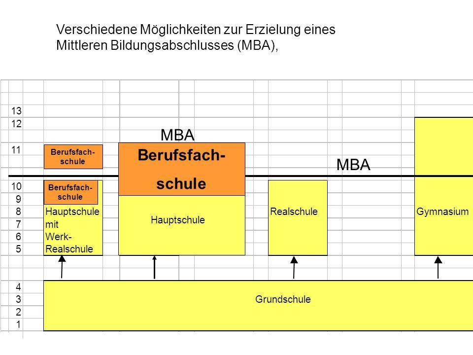 MBA Berufsfach- schule MBA