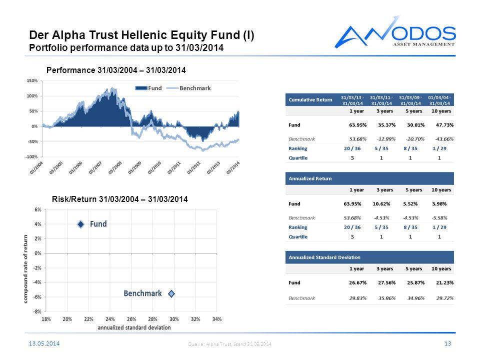 Der Alpha Trust Hellenic Equity Fund (I) Portfolio performance data up to 31/03/2014