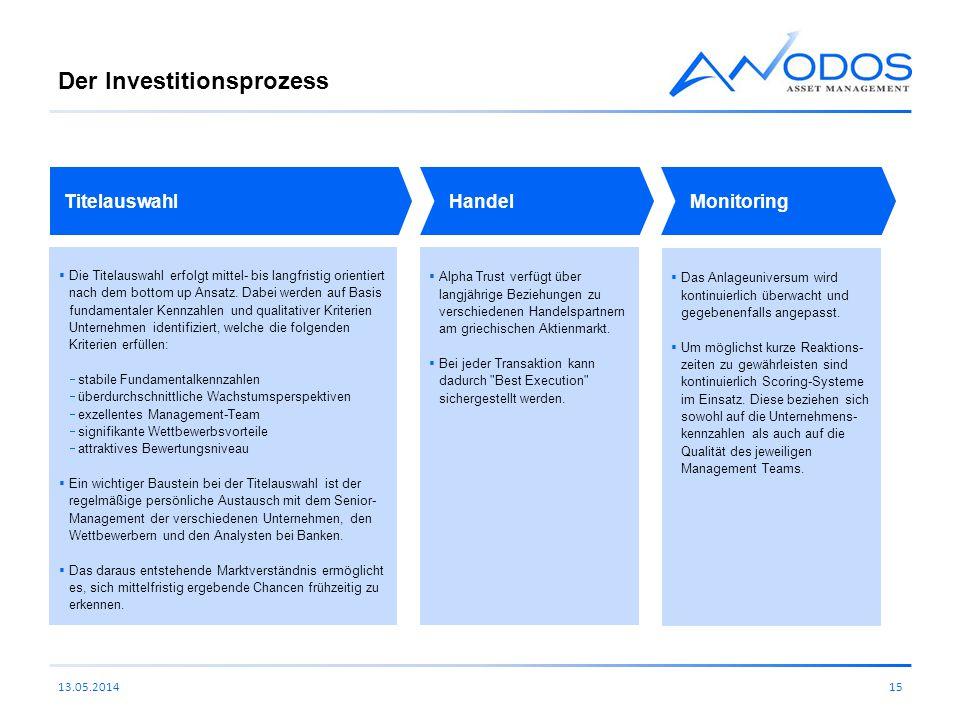Der Investitionsprozess