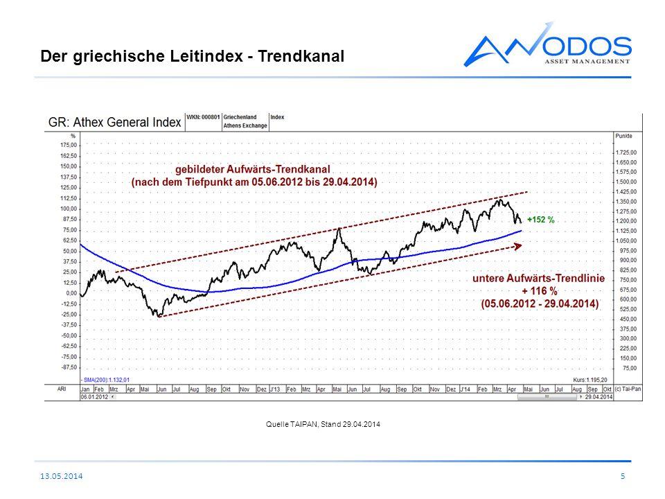 Der griechische Leitindex - Trendkanal