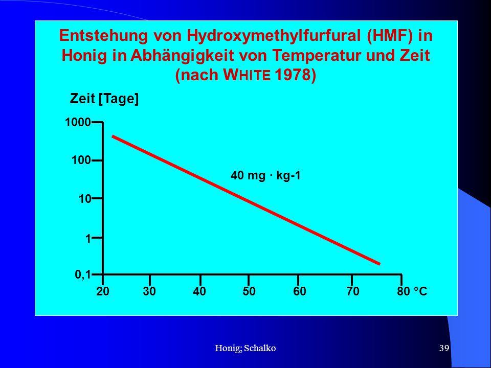 Entstehung von Hydroxymethylfurfural (HMF) in Honig in Abhängigkeit von Temperatur und Zeit