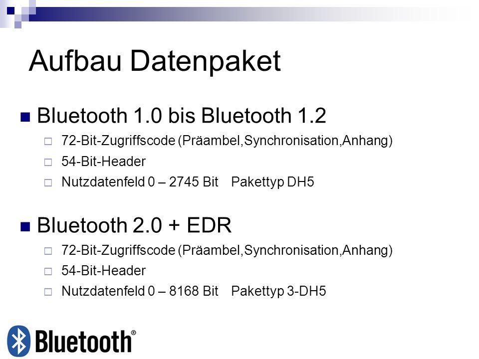Aufbau Datenpaket Bluetooth 1.0 bis Bluetooth 1.2 Bluetooth 2.0 + EDR