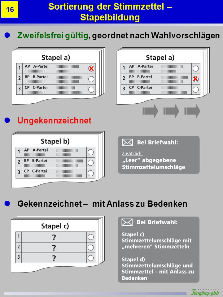 Sortierung der Stimmzettel – Stapelbildung