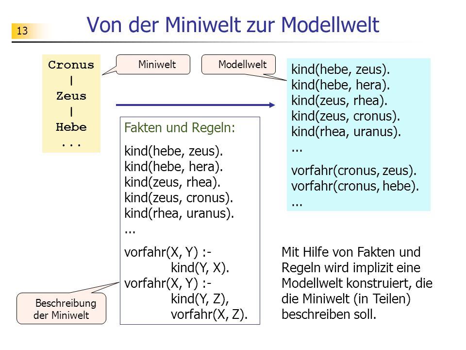 Von der Miniwelt zur Modellwelt