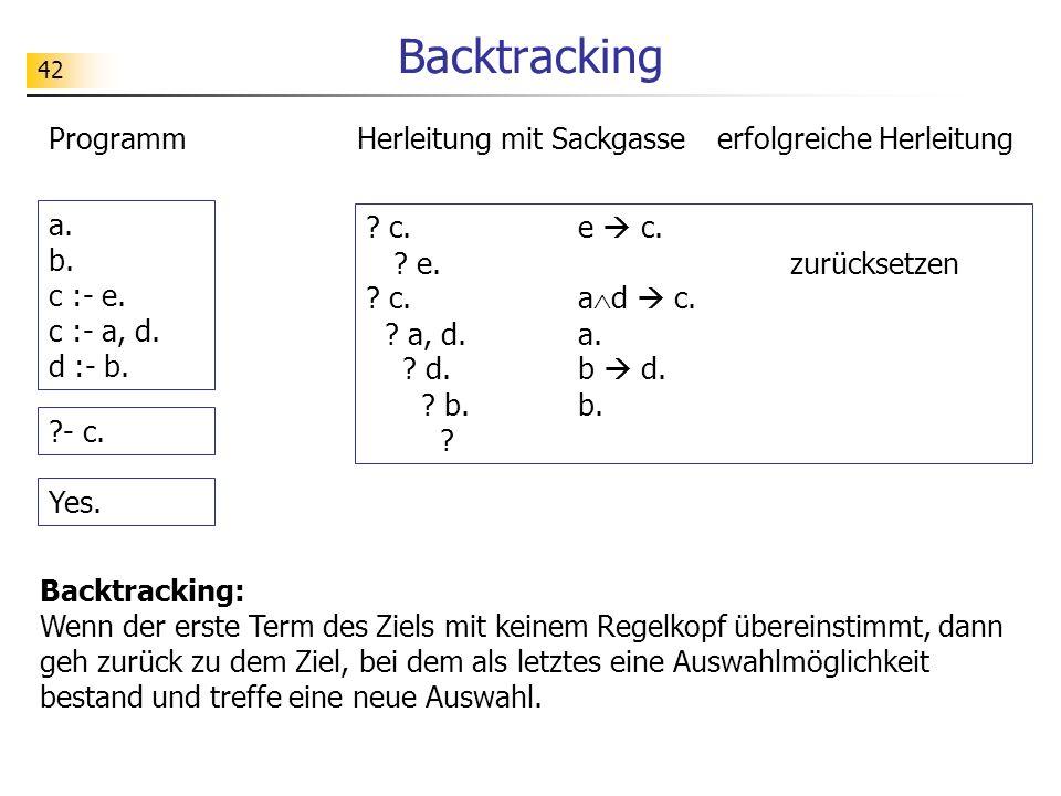 Backtracking Programm Herleitung mit Sackgasse erfolgreiche Herleitung