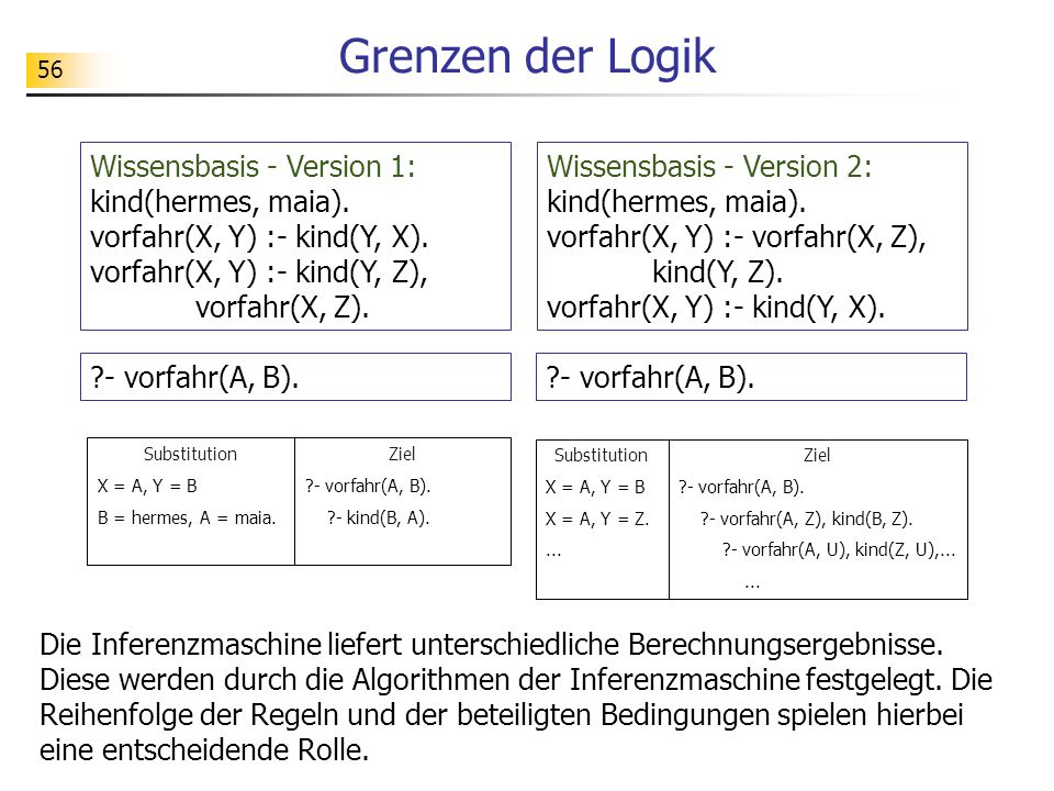 Grenzen der Logik Wissensbasis - Version 1: