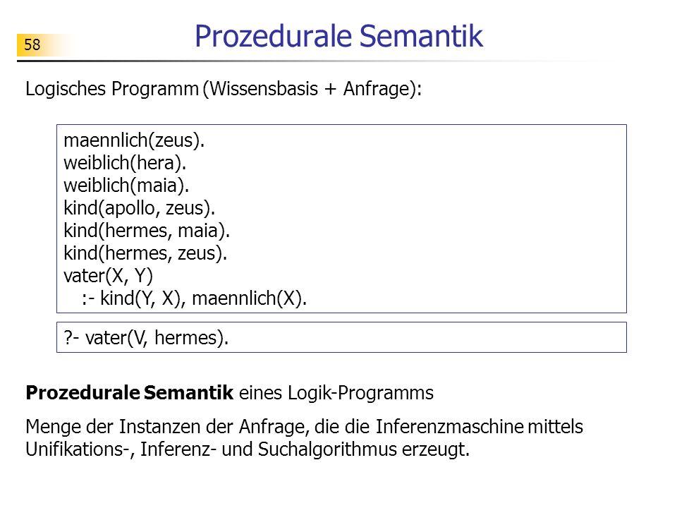 Prozedurale Semantik Logisches Programm (Wissensbasis + Anfrage):