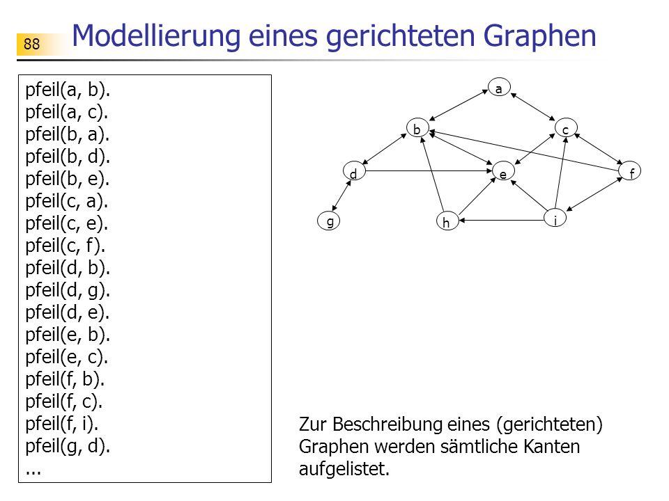Modellierung eines gerichteten Graphen