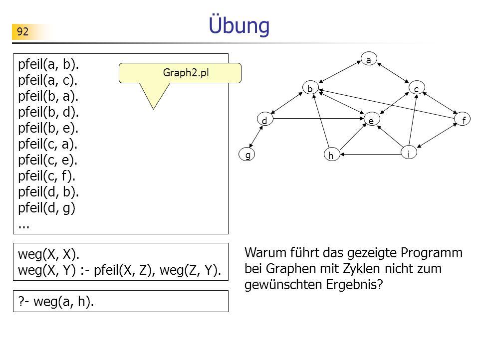 Übung pfeil(a, b). pfeil(a, c). pfeil(b, a). pfeil(b, d). pfeil(b, e).