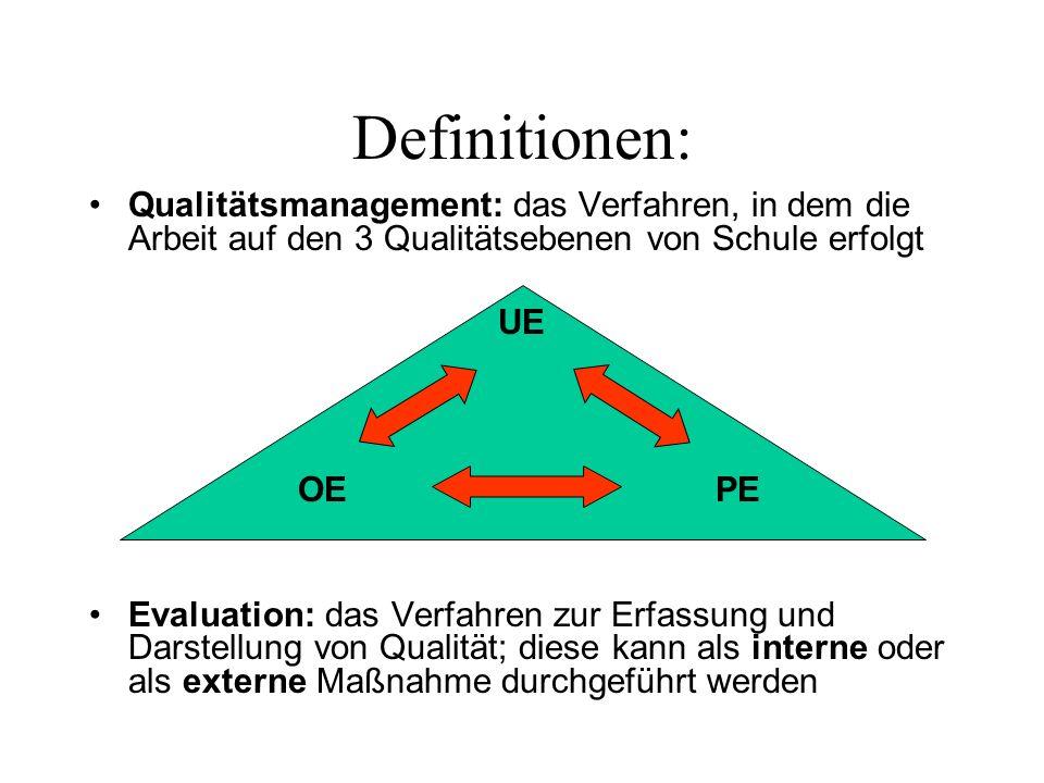 Definitionen: Qualitätsmanagement: das Verfahren, in dem die Arbeit auf den 3 Qualitätsebenen von Schule erfolgt.