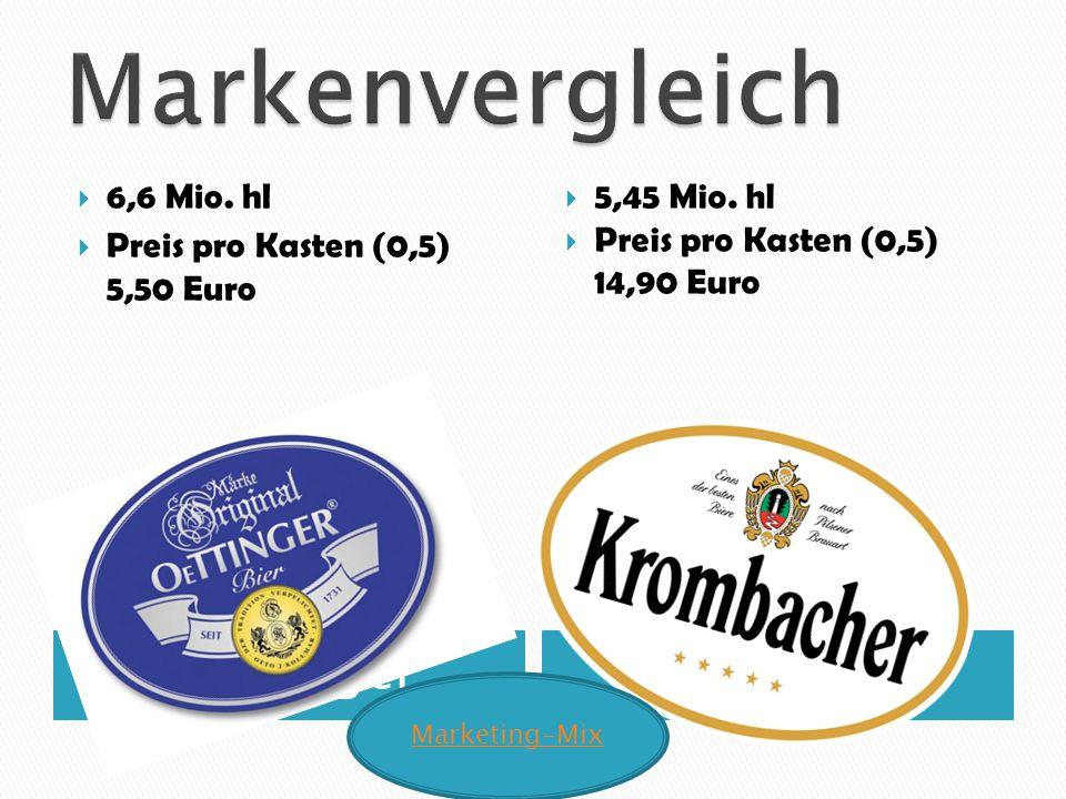 Markenvergleich Oettinger Krombacher 6,6 Mio. hl