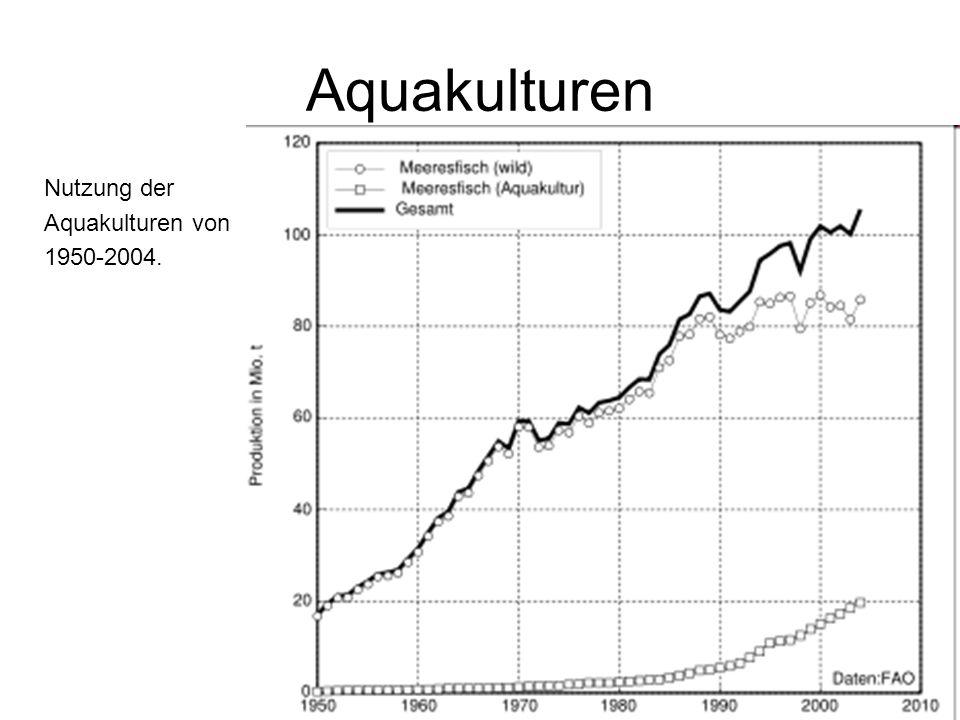 Aquakulturen Nutzung der Aquakulturen von 1950-2004.