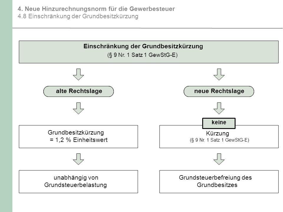 Einschränkung der Grundbesitzkürzung