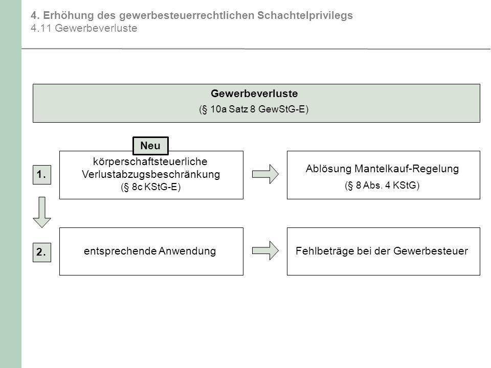 körperschaftsteuerliche Ablösung Mantelkauf-Regelung 1 .