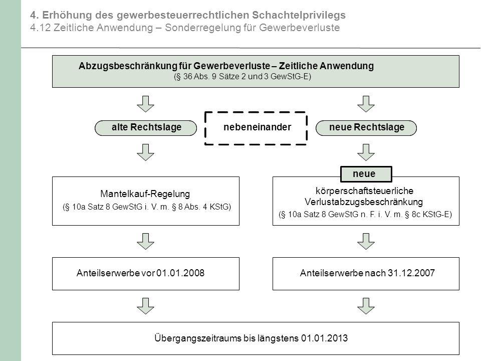 4. Erhöhung des gewerbesteuerrechtlichen Schachtelprivilegs 4
