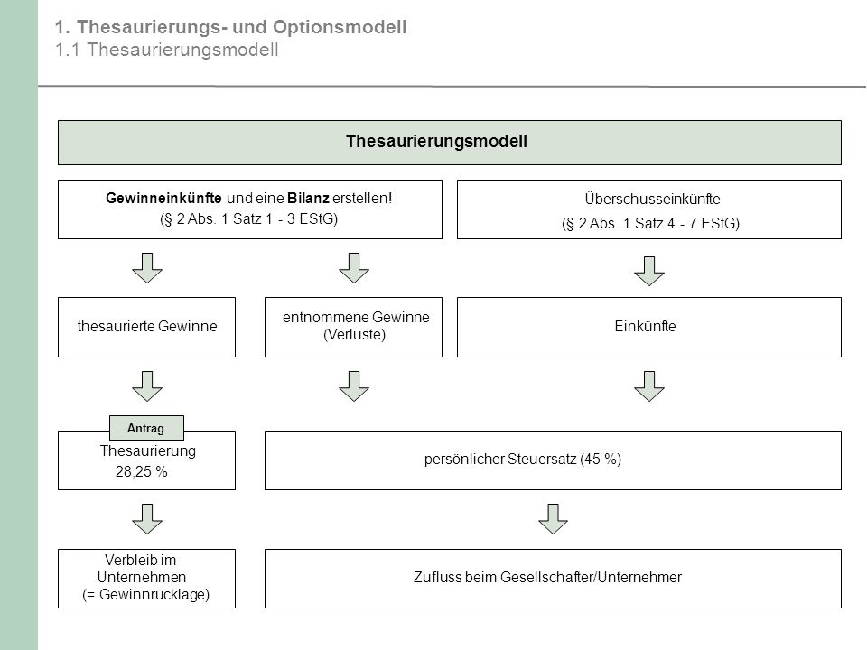 1. Thesaurierungs- und Optionsmodell 1.1 Thesaurierungsmodell