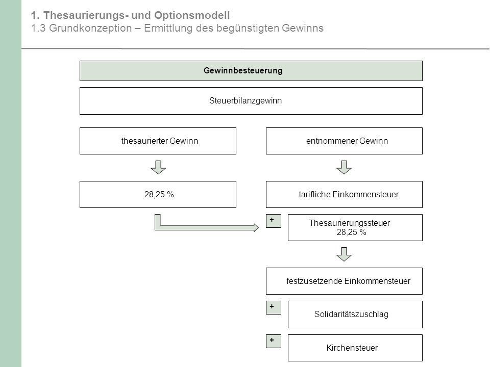 1. Thesaurierungs- und Optionsmodell 1