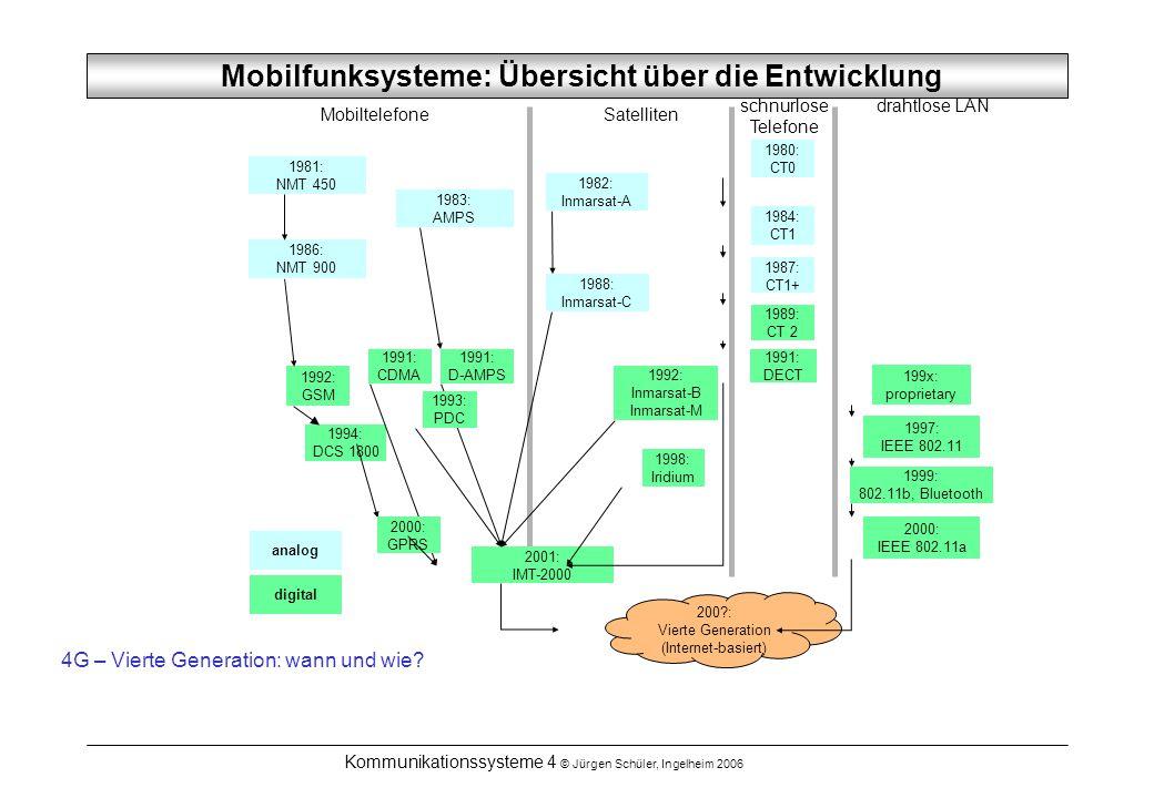 Mobilfunksysteme: Übersicht über die Entwicklung