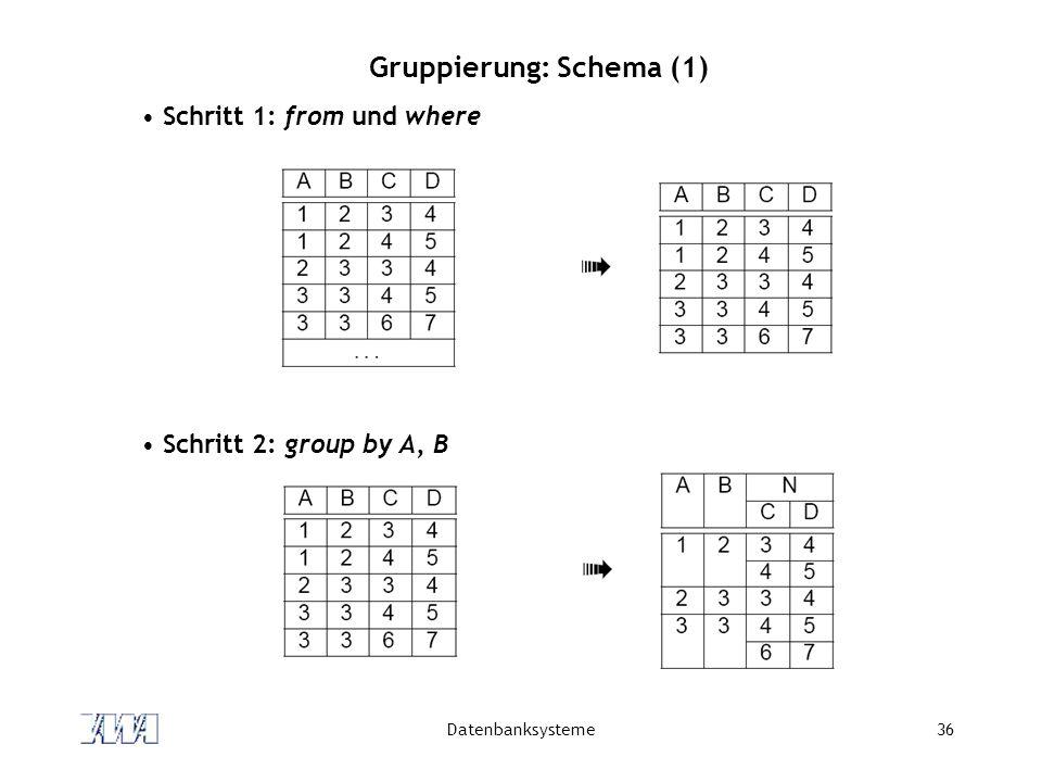 Gruppierung: Schema (1)