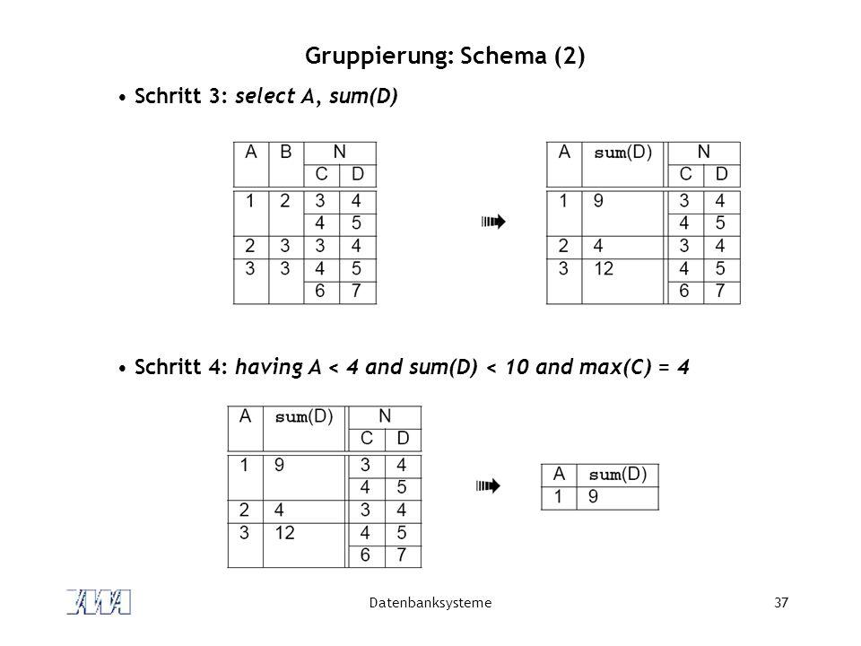 Gruppierung: Schema (2)