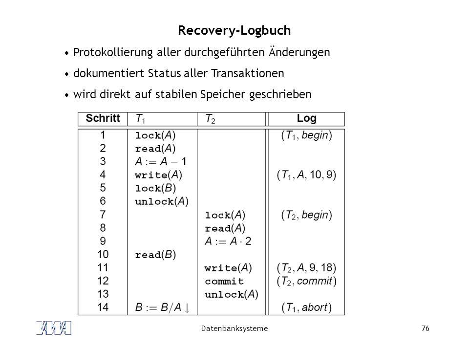 Recovery-Logbuch Protokollierung aller durchgeführten Änderungen
