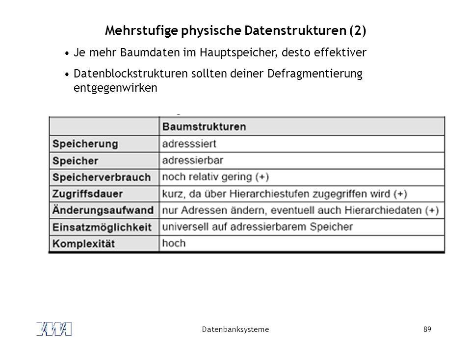 Mehrstufige physische Datenstrukturen (2)