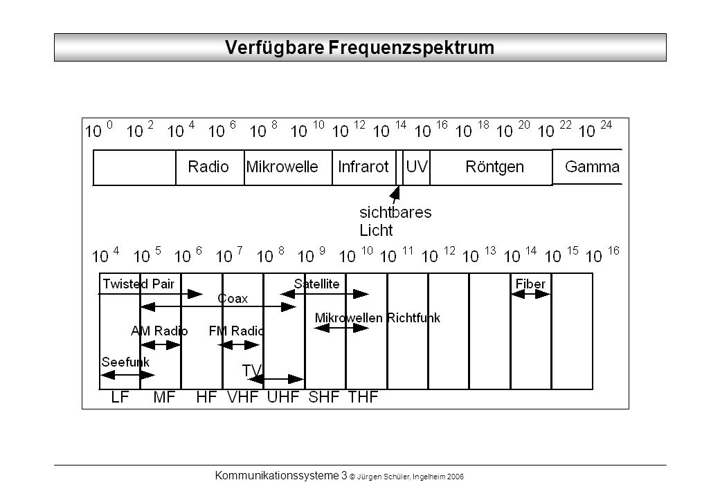 Verfügbare Frequenzspektrum