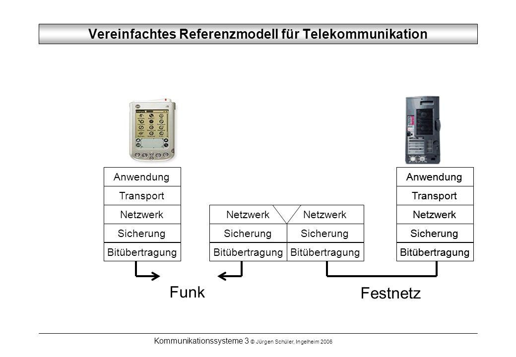 Vereinfachtes Referenzmodell für Telekommunikation