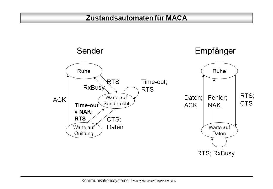 Zustandsautomaten für MACA