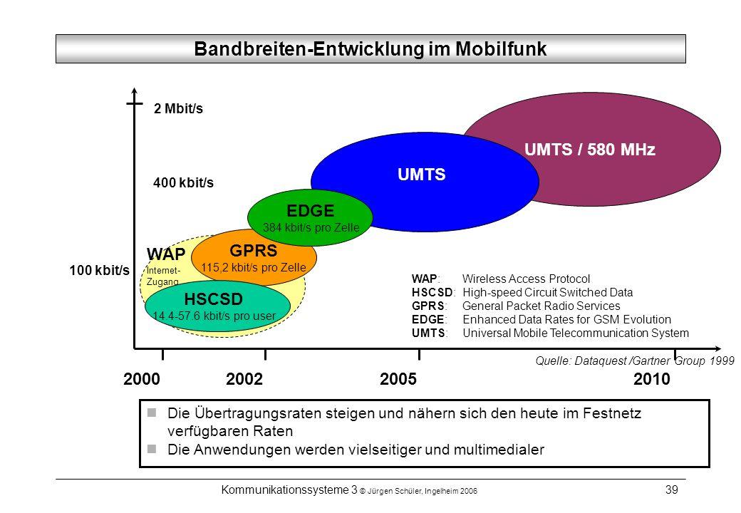 Bandbreiten-Entwicklung im Mobilfunk
