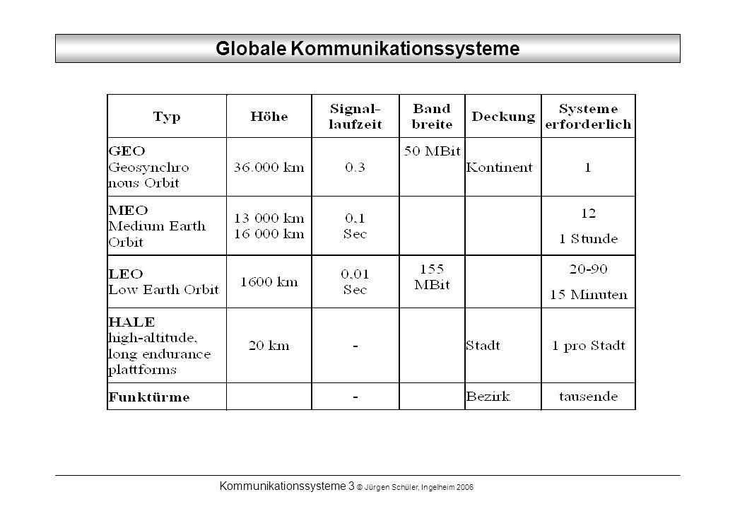 Globale Kommunikationssysteme