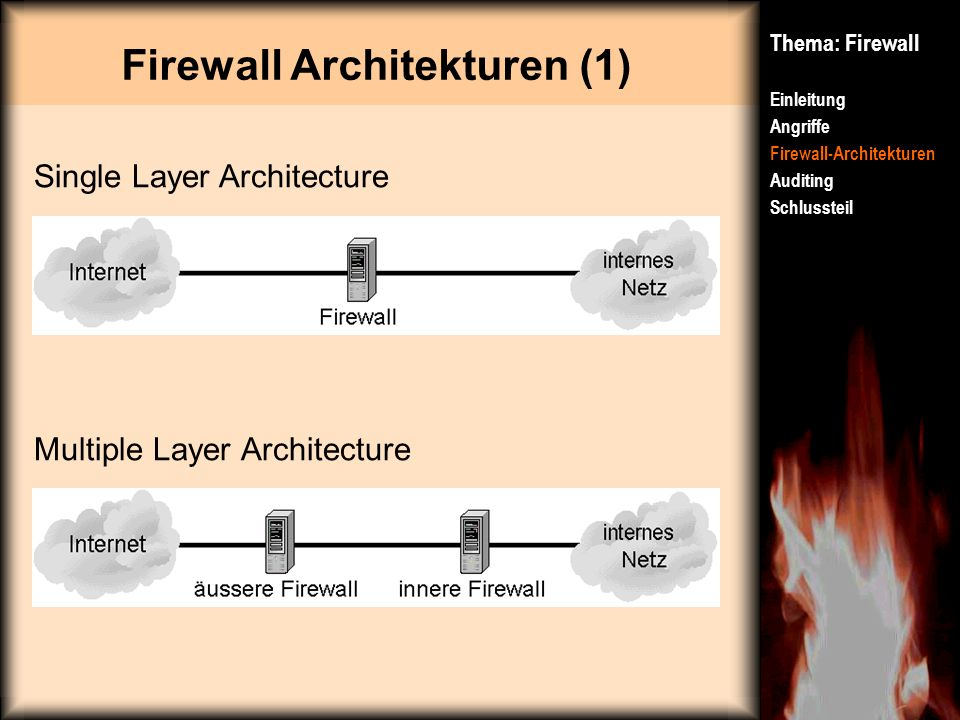 Firewall Architekturen (1)