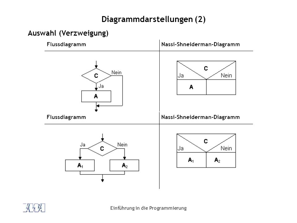 Diagrammdarstellungen (2)