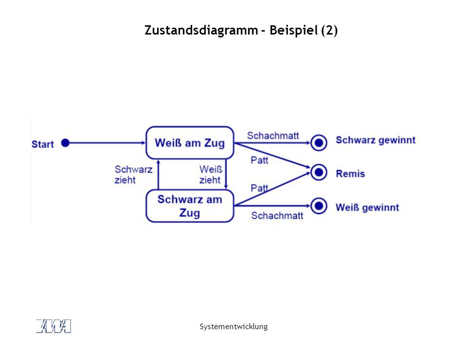 Zustandsdiagramm - Beispiel (2)
