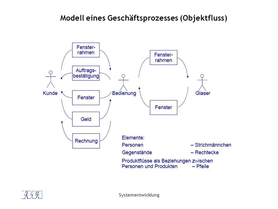 Modell eines Geschäftsprozesses (Objektfluss)