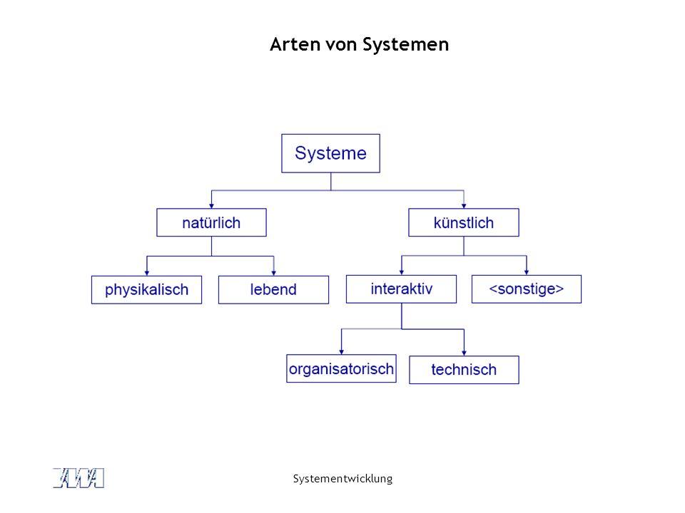 Arten von Systemen Systementwicklung