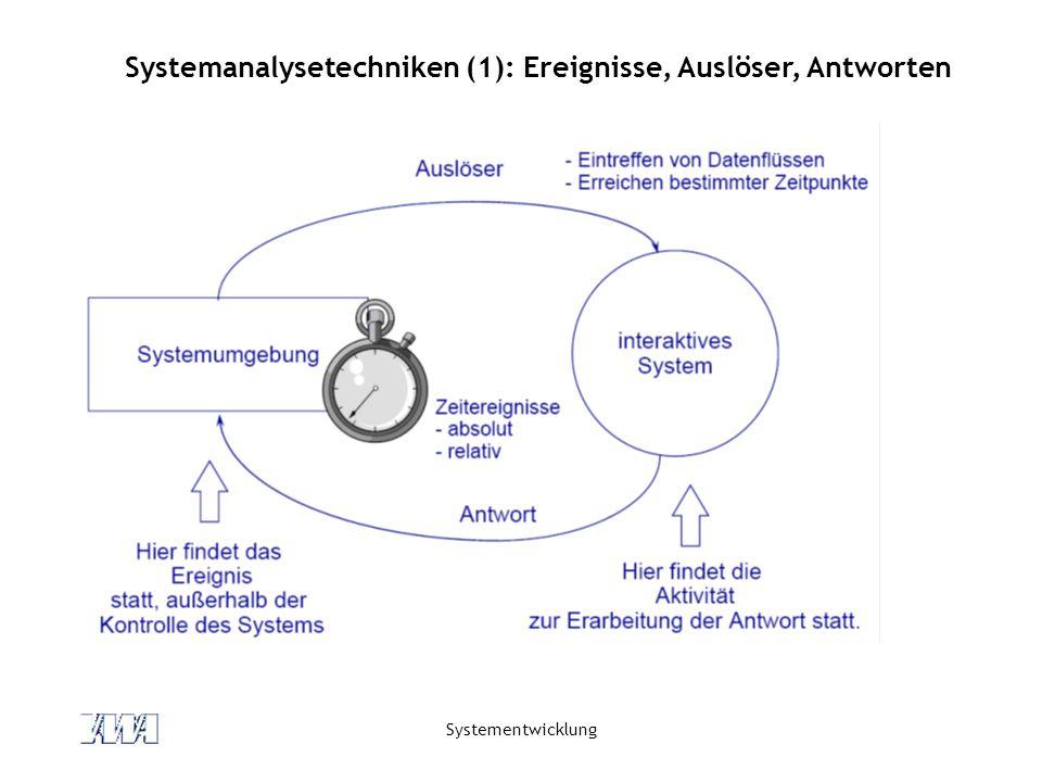 Systemanalysetechniken (1): Ereignisse, Auslöser, Antworten