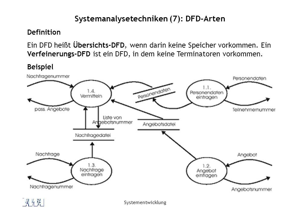 Systemanalysetechniken (7): DFD-Arten