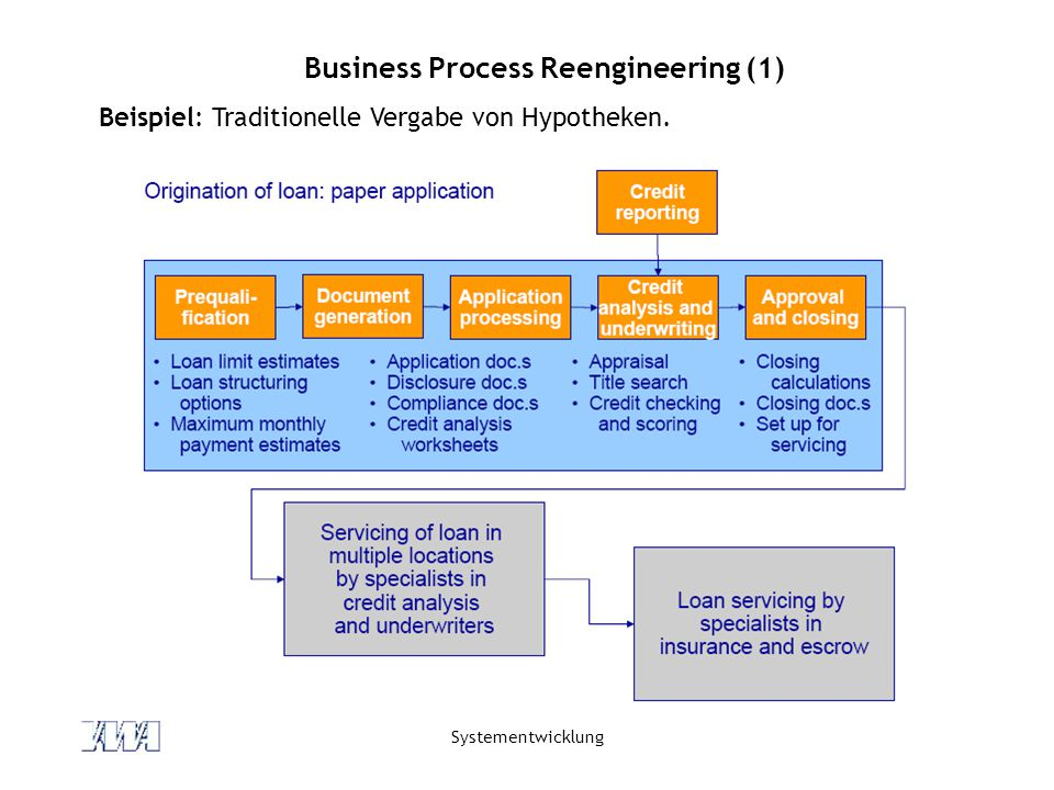 Business Process Reengineering (1)