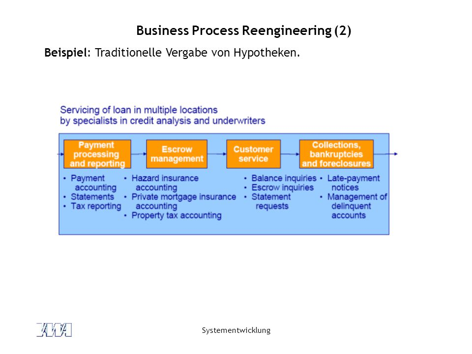 Business Process Reengineering (2)