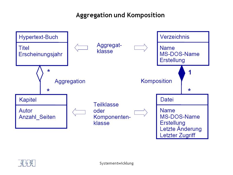 Aggregation und Komposition