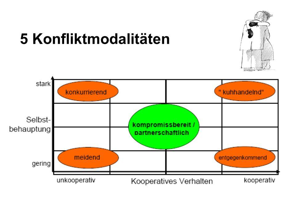 5 Konfliktmodalitäten