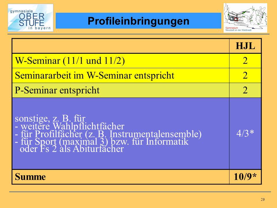 Profileinbringungen HJL W-Seminar (11/1 und 11/2) 2