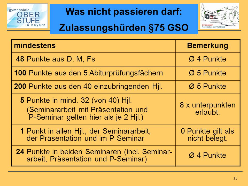 Was nicht passieren darf: Zulassungshürden §75 GSO
